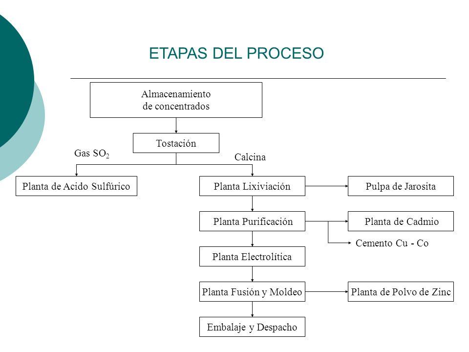 ETAPAS DEL PROCESO Almacenamiento de concentrados Tostación Planta LixiviaciónPlanta de Acido Sulfúrico Planta Purificación Planta Electrolítica Plant