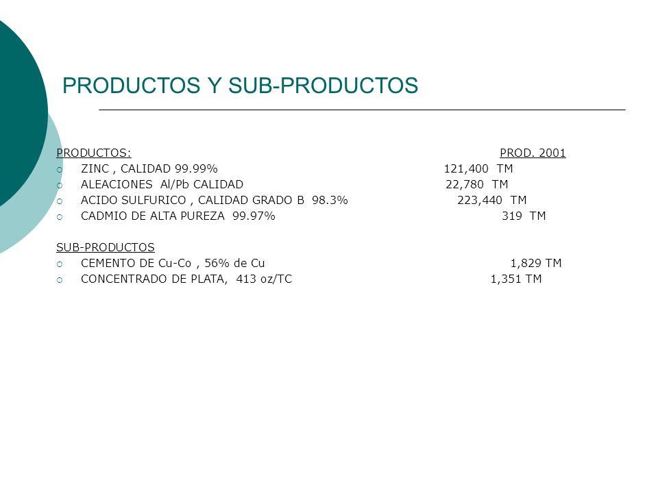 PRODUCTOS Y SUB-PRODUCTOS PRODUCTOS: PROD. 2001 ZINC, CALIDAD 99.99% 121,400 TM ALEACIONES Al/Pb CALIDAD 22,780 TM ACIDO SULFURICO, CALIDAD GRADO B 98