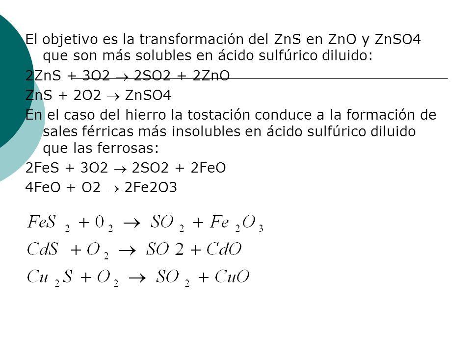 El objetivo es la transformación del ZnS en ZnO y ZnSO4 que son más solubles en ácido sulfúrico diluido: 2ZnS + 3O2 2SO2 + 2ZnO ZnS + 2O2 ZnSO4 En el