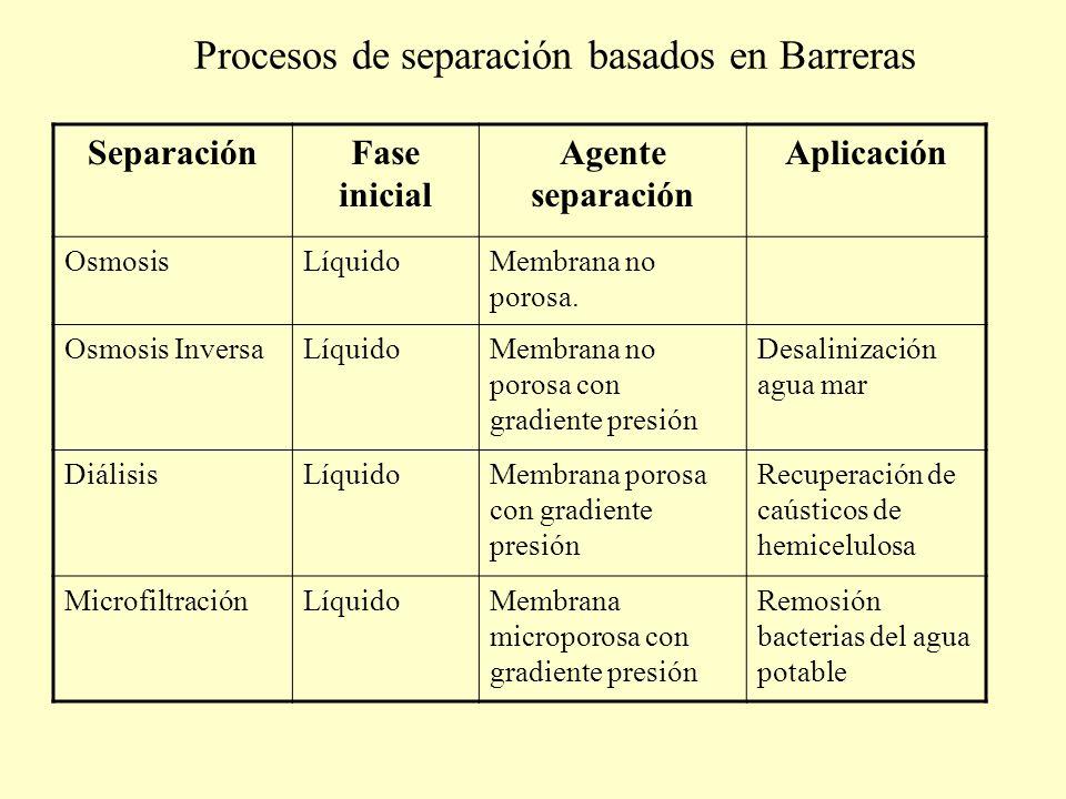 Procesos de separación basados en Barreras SeparaciónFase inicial Agente separación Aplicación OsmosisLíquidoMembrana no porosa. Osmosis InversaLíquid