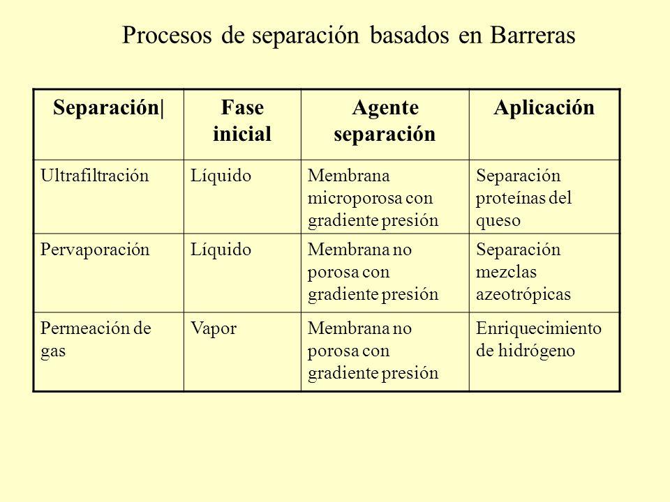 Procesos de separación basados en Barreras Separación|Fase inicial Agente separación Aplicación UltrafiltraciónLíquidoMembrana microporosa con gradien