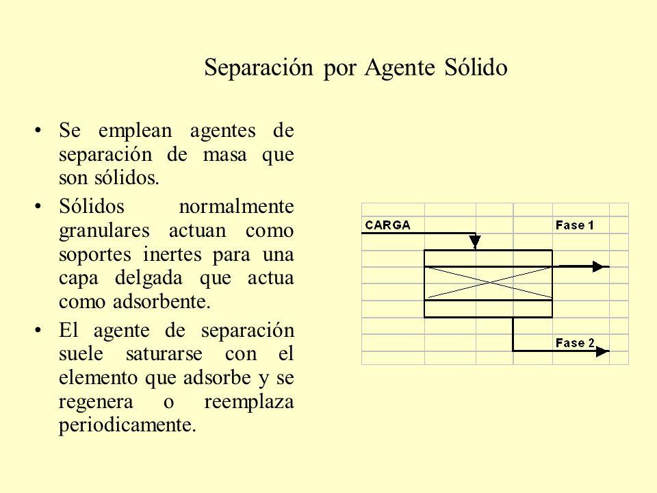 Separación por Agente Sólido Se emplean agentes de separación de masa que son sólidos. Sólidos normalmente granulares actuan como soportes inertes par