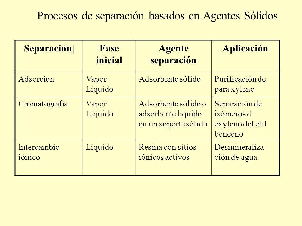 Procesos de separación basados en Agentes Sólidos Separación|Fase inicial Agente separación Aplicación AdsorciónVapor Líquido Adsorbente sólidoPurific