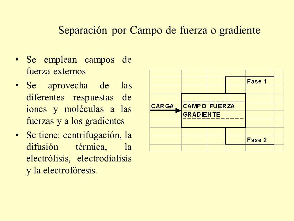 Separación por Campo de fuerza o gradiente Se emplean campos de fuerza externos Se aprovecha de las diferentes respuestas de iones y moléculas a las f