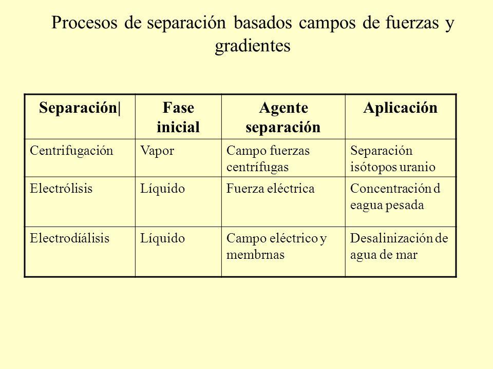 Procesos de separación basados campos de fuerzas y gradientes Separación|Fase inicial Agente separación Aplicación CentrifugaciónVaporCampo fuerzas ce