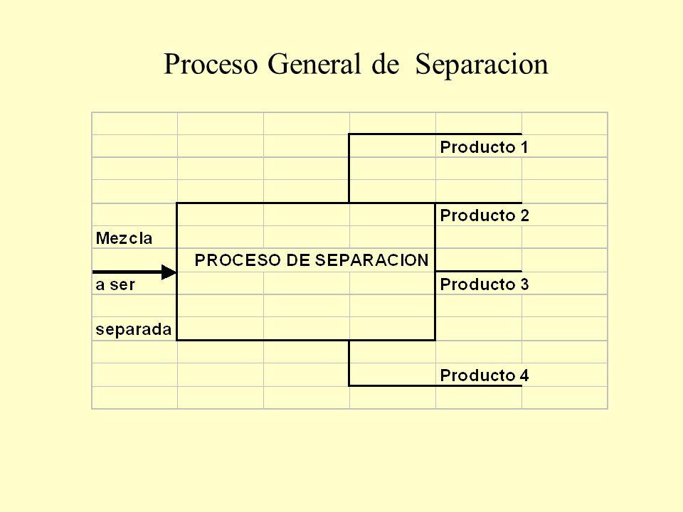 Proceso General de Separacion