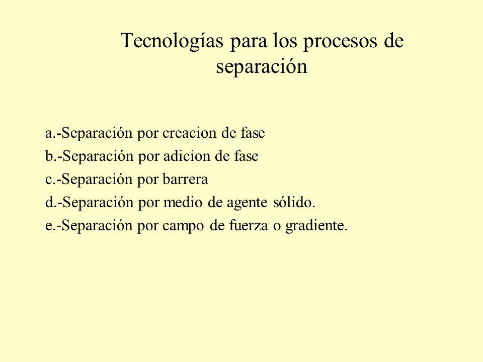 Tecnologías para los procesos de separación a.-Separación por creacion de fase b.-Separación por adicion de fase c.-Separación por barrera d.-Separaci