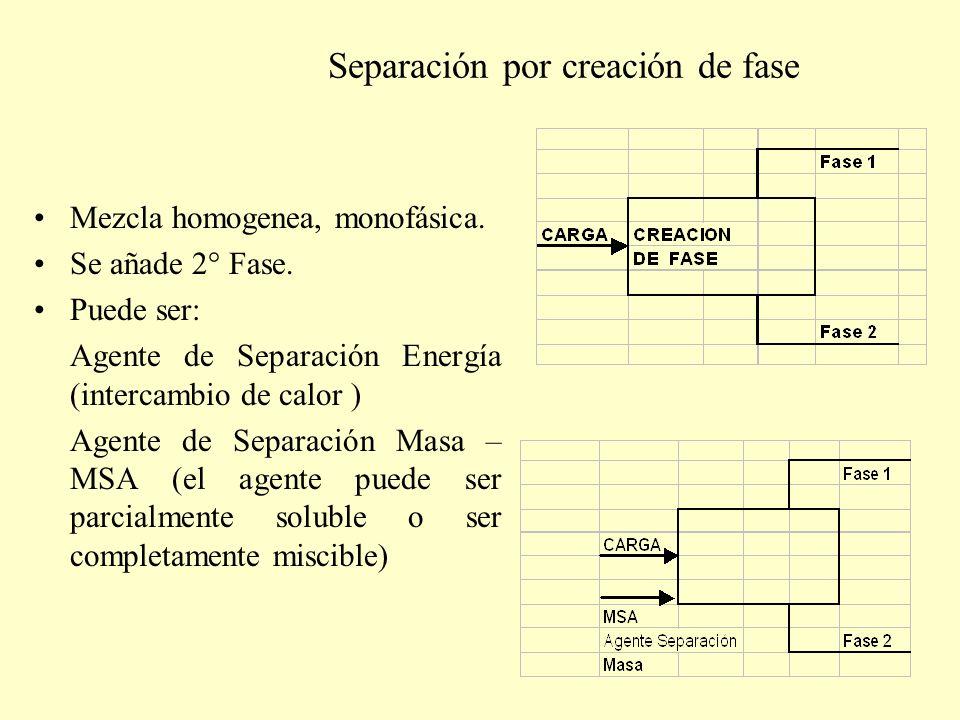 Separación por creación de fase Mezcla homogenea, monofásica. Se añade 2° Fase. Puede ser: Agente de Separación Energía (intercambio de calor ) Agente