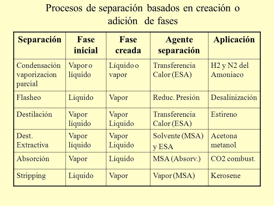 Procesos de separación basados en creación o adición de fases SeparaciónFase inicial Fase creada Agente separación Aplicación Condensación vaporizacio