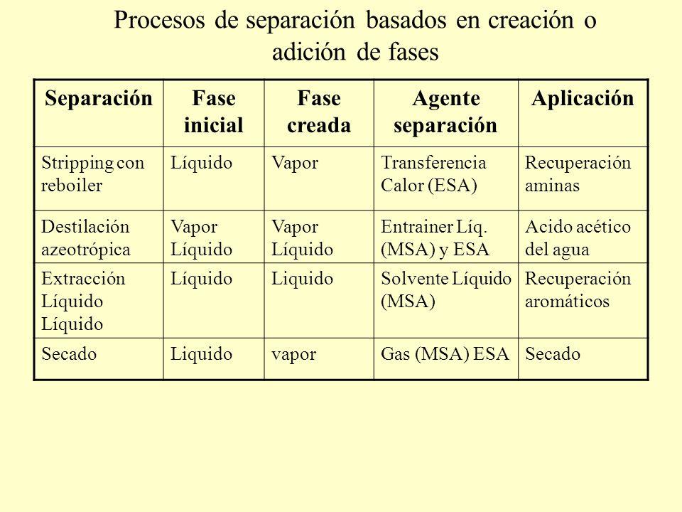 Procesos de separación basados en creación o adición de fases SeparaciónFase inicial Fase creada Agente separación Aplicación Stripping con reboiler L