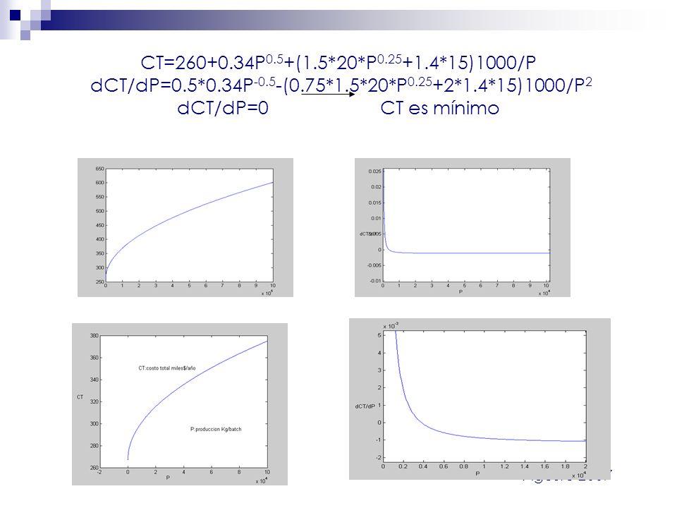 Agosto 2007 CT=260+0.34P 0.5 +(1.5*20*P 0.25 +1.4*15)1000/P dCT/dP=0.5*0.34P -0.5 -(0.75*1.5*20*P 0.25 +2*1.4*15)1000/P 2 dCT/dP=0CT es mínimo