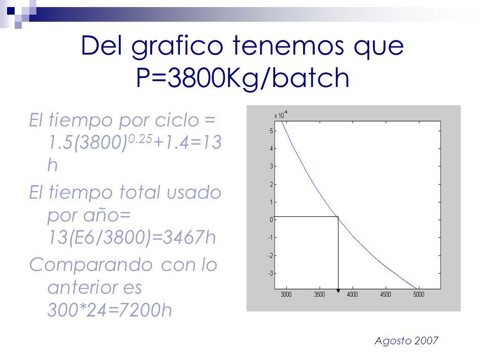 Agosto 2007 Del grafico tenemos que P=3800Kg/batch El tiempo por ciclo = 1.5(3800) 0.25 +1.4=13 h El tiempo total usado por año= 13(E6/3800)=3467h Com