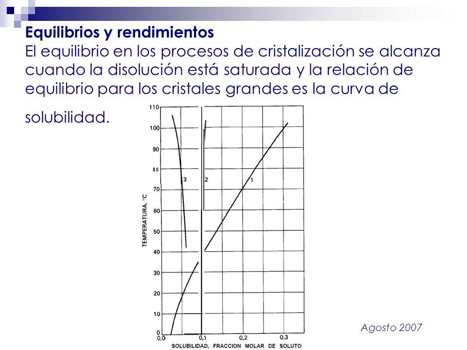 Agosto 2007 Equilibrios y rendimientos El equilibrio en los procesos de cristalización se alcanza cuando la disolución está saturada y la relación de