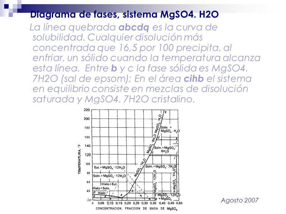 Agosto 2007 Diagrama de fases, sistema MgSO4. H2O La línea quebrada abcdq es la curva de solubilidad. Cualquier disolución más concentrada que 16,5 po
