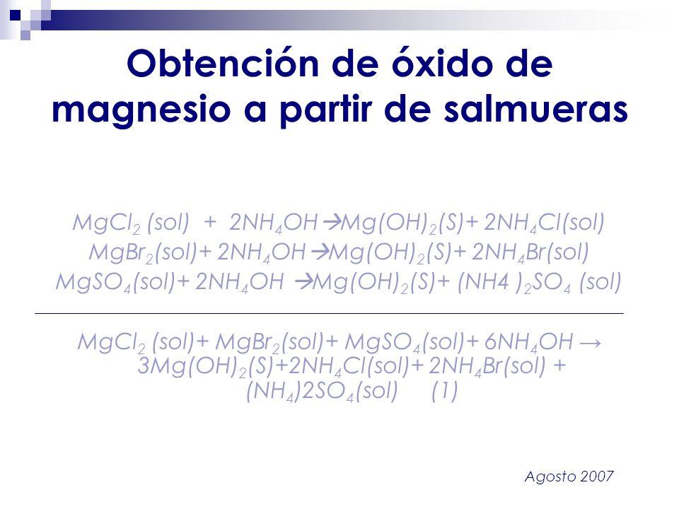 Agosto 2007 Obtención de óxido de magnesio a partir de salmueras MgCl 2 (sol) + 2NH 4 OH Mg(OH) 2 (S)+ 2NH 4 Cl(sol) MgBr 2 (sol)+ 2NH 4 OH Mg(OH) 2 (