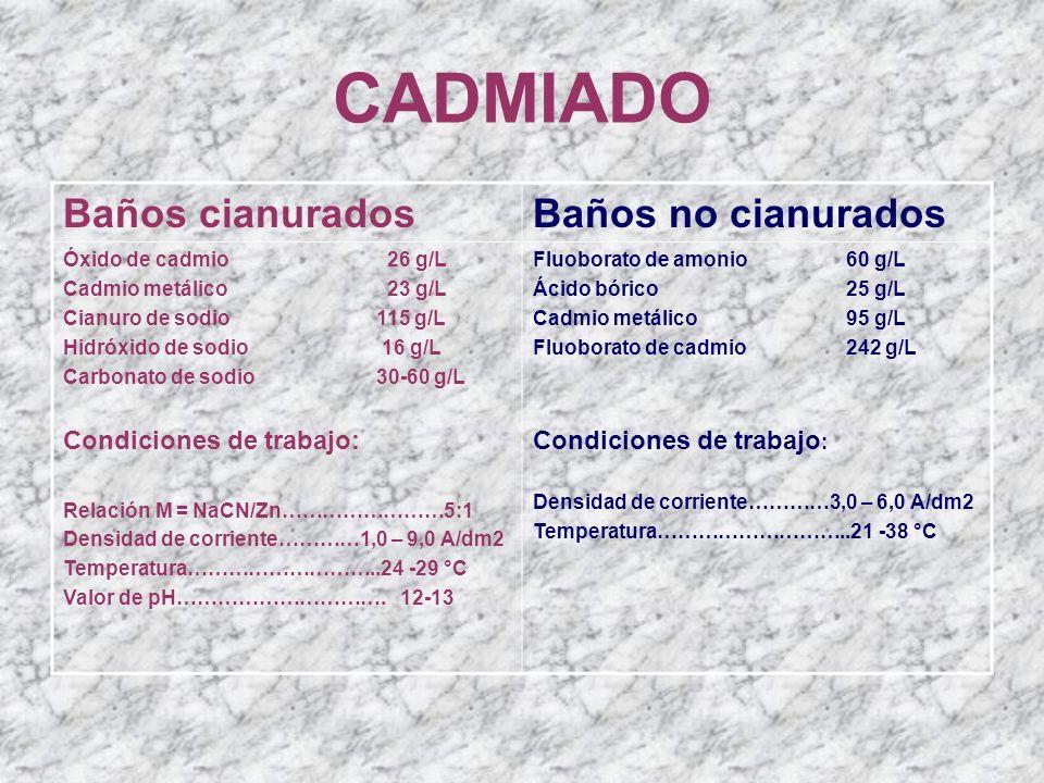 CADMIADO Baños cianuradosBaños no cianurados Óxido de cadmio 26 g/L Cadmio metálico 23 g/L Cianuro de sodio115 g/L Hidróxido de sodio 16 g/L Carbonato
