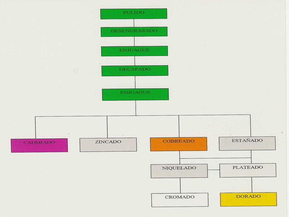 CADMIADO Tipos de electrolitos - El contenido de hidróxido de sodio en el baño cianurado no es crítico (22g/L).
