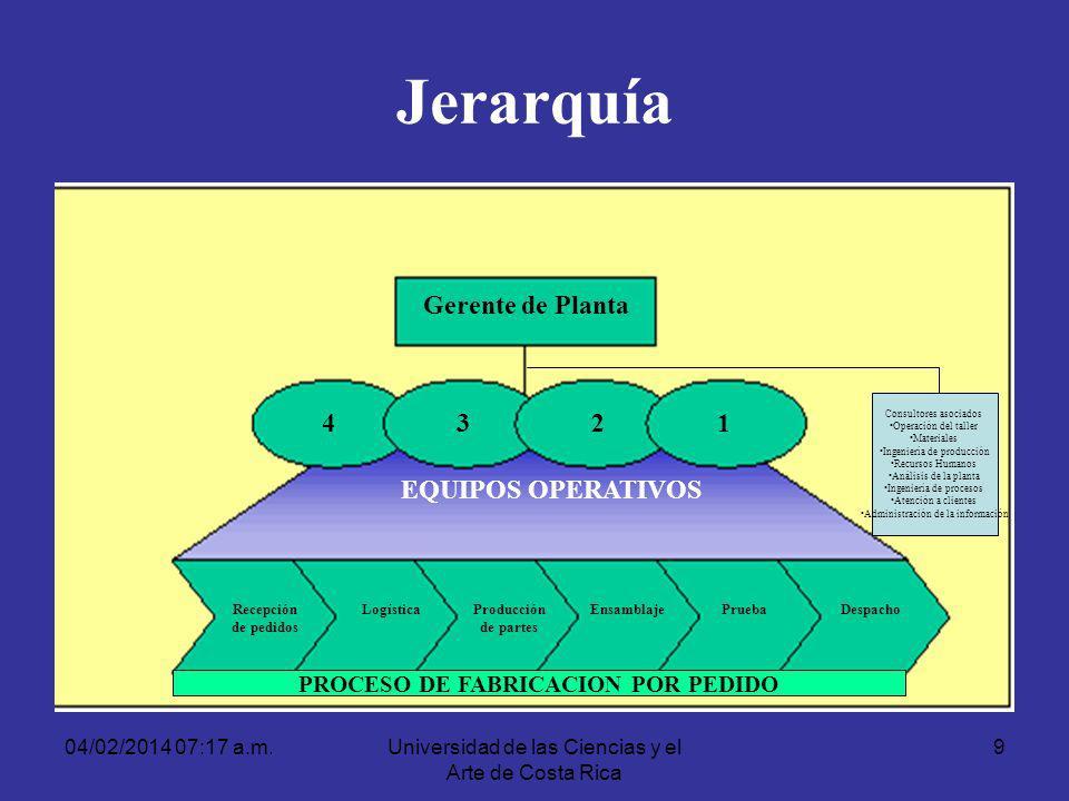 04/02/2014 07:19 a.m.Universidad de las Ciencias y el Arte de Costa Rica 9 Jerarquía Gerente de Planta 4321 Recepción de pedidos LogísticaProducción d