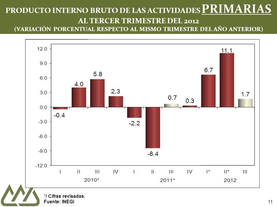 11 PRODUCTO INTERNO BRUTO DE LAS ACTIVIDADES PRIMARIAS AL TERCER TRIMESTRE DEL 2012 (VARIACIÓN PORCENTUAL RESPECTO AL MISMO TRIMESTRE DEL AÑO ANTERIOR) */ Cifras revisadas.