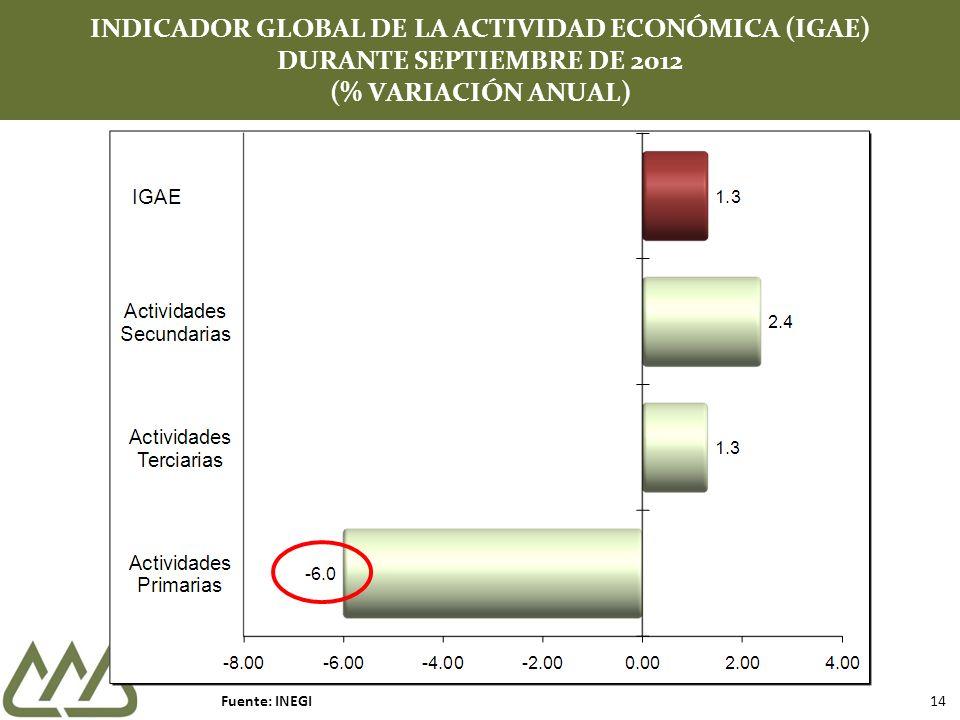 INDICADOR GLOBAL DE LA ACTIVIDAD ECONÓMICA (IGAE) DURANTE SEPTIEMBRE DE 2012 (% VARIACIÓN ANUAL) Fuente: INEGI 14