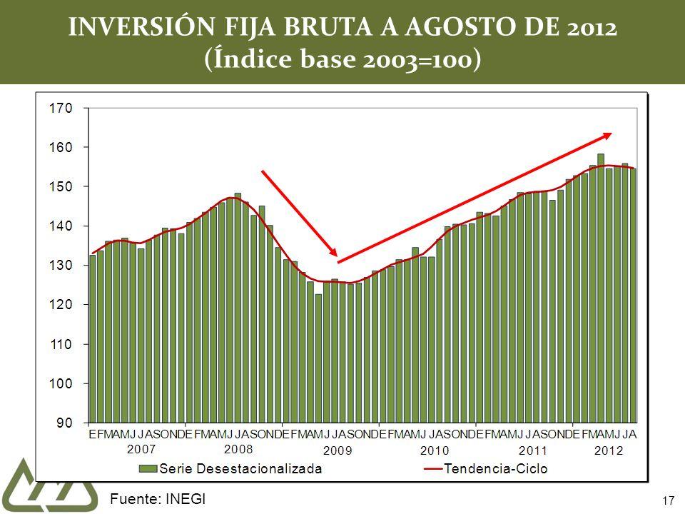 17 INVERSIÓN FIJA BRUTA A AGOSTO DE 2012 (Índice base 2003=100) Fuente: INEGI