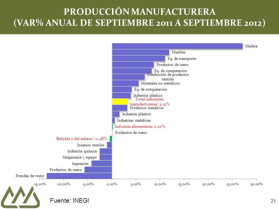 21 PRODUCCIÓN MANUFACTURERA (VAR% ANUAL DE SEPTIEMBRE 2011 A SEPTIEMBRE 2012) Fuente: INEGI
