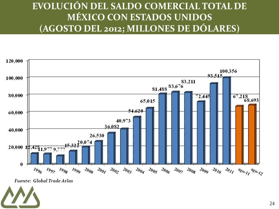 Fuente: Global Trade Atlas EVOLUCIÓN DEL SALDO COMERCIAL TOTAL DE MÉXICO CON ESTADOS UNIDOS (AGOSTO DEL 2012; MILLONES DE DÓLARES) 24