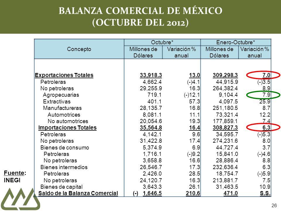 26 BALANZA COMERCIAL DE MÉXICO (OCTUBRE DEL 2012) Fuente: INEGI Concepto Octubre* Enero-Octubre* Millones de Dólares Variación % anual Millones de Dólares Variación % anual Exportaciones Totales33,918.313.0309,298.37.0 Petroleras 4,662.4(-)4.144,915.9(-)3.5 No petroleras 29,255.916.3264,382.48.9 Agropecuarias 719.1(-)12.19,104.47.9 Extractivas 401.157.34,097.525.9 Manufactureras 28,135.716.8251,180.58.7 Automotrices 8,081.111.173,321.412.2 No automotrices 20,054.619.3177,859.17.4 Importaciones Totales 35,564.816.4308,827.36.3 Petroleras 4,142.19.634,595.7(-)5.3 No petroleras 31,422.817.4274,231.68.0 Bienes de consumo 5,374.96.944,727.43.7 Petroleras 1,716.1(-)9.215,841.0(-)4.6 No petroleras 3,658.816.628,886.48.8 Bienes intermedios 26,546.717.3232,636.46.3 Petroleras 2,426.028.518,754.7(-)5.9 No petroleras 24,120.716.3213,881.77.5 Bienes de capital 3,643.326.131,463.510.9 Saldo de la Balanza Comercial (-)1,646.5210.6471.0S.S.