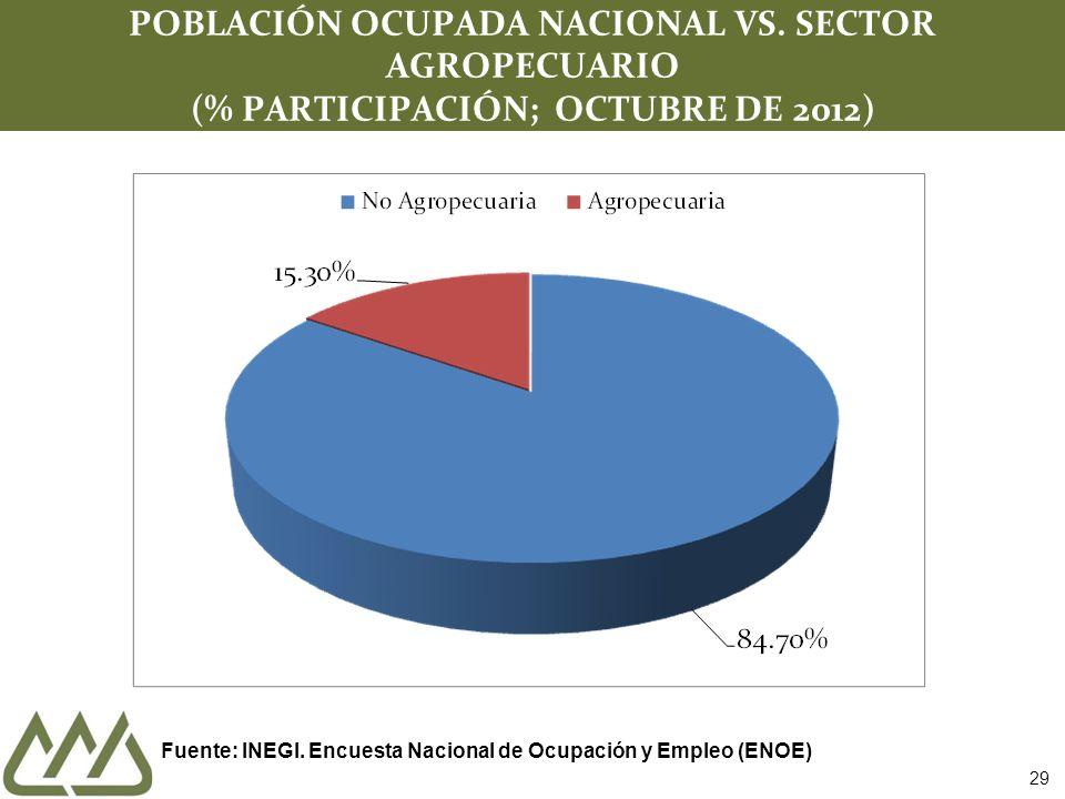29 POBLACIÓN OCUPADA NACIONAL VS.