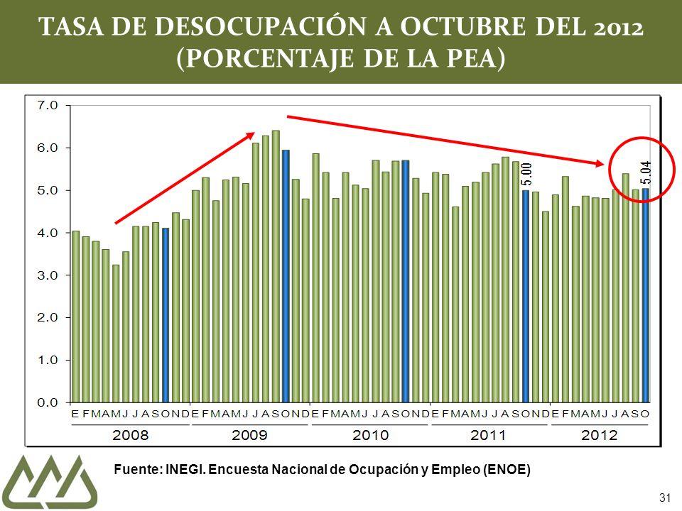 TASA DE DESOCUPACIÓN A OCTUBRE DEL 2012 (PORCENTAJE DE LA PEA) Fuente: INEGI.