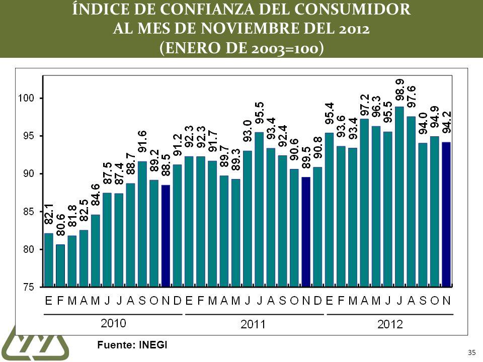 35 ÍNDICE DE CONFIANZA DEL CONSUMIDOR AL MES DE NOVIEMBRE DEL 2012 (ENERO DE 2003=100) Fuente: INEGI