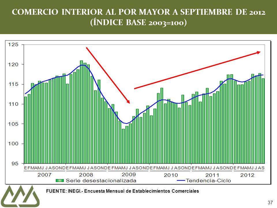 COMERCIO INTERIOR AL POR MAYOR A SEPTIEMBRE DE 2012 (ÍNDICE BASE 2003=100) 37 FUENTE: INEGI.- Encuesta Mensual de Establecimientos Comerciales