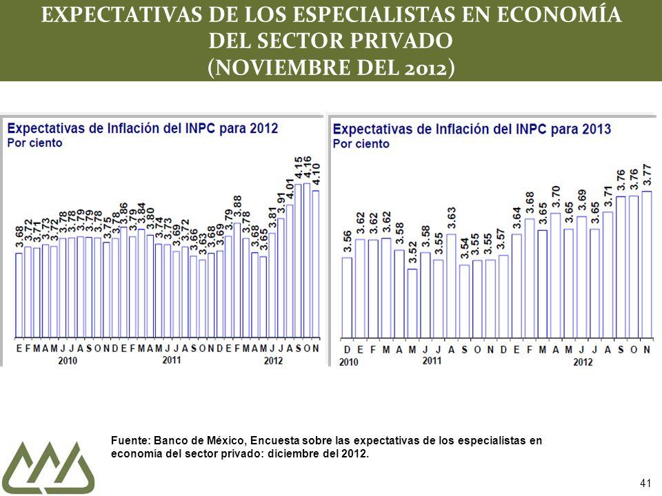 41 EXPECTATIVAS DE LOS ESPECIALISTAS EN ECONOMÍA DEL SECTOR PRIVADO (NOVIEMBRE DEL 2012) Fuente: Banco de México, Encuesta sobre las expectativas de los especialistas en economía del sector privado: diciembre del 2012.
