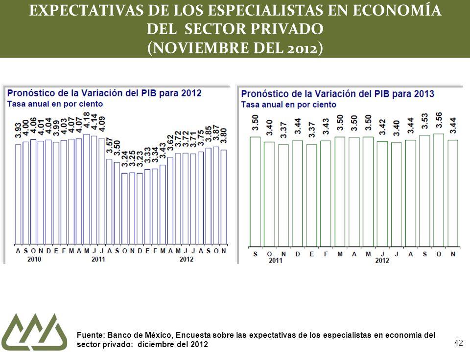 42 EXPECTATIVAS DE LOS ESPECIALISTAS EN ECONOMÍA DEL SECTOR PRIVADO (NOVIEMBRE DEL 2012) Fuente: Banco de México, Encuesta sobre las expectativas de los especialistas en economía del sector privado: diciembre del 2012