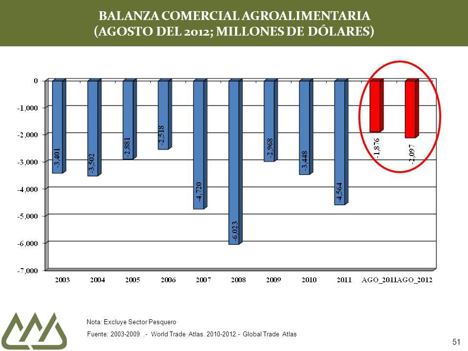 BALANZA COMERCIAL AGROALIMENTARIA (AGOSTO DEL 2012; MILLONES DE DÓLARES) Fuente: 2003-2009.- World Trade Atlas.