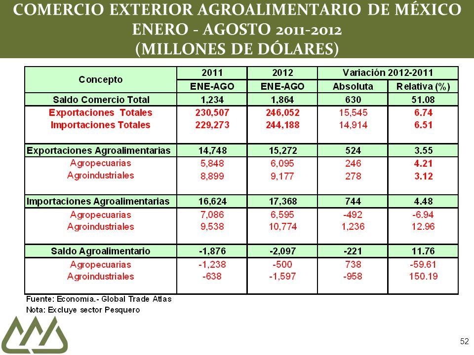 52 COMERCIO EXTERIOR AGROALIMENTARIO DE MÉXICO ENERO - AGOSTO 2011-2012 (MILLONES DE DÓLARES)