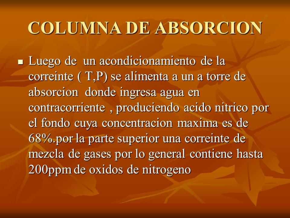 COLUMNA DE ABSORCION Luego de un acondicionamiento de la correinte ( T,P) se alimenta a un a torre de absorcion donde ingresa agua en contracorriente,