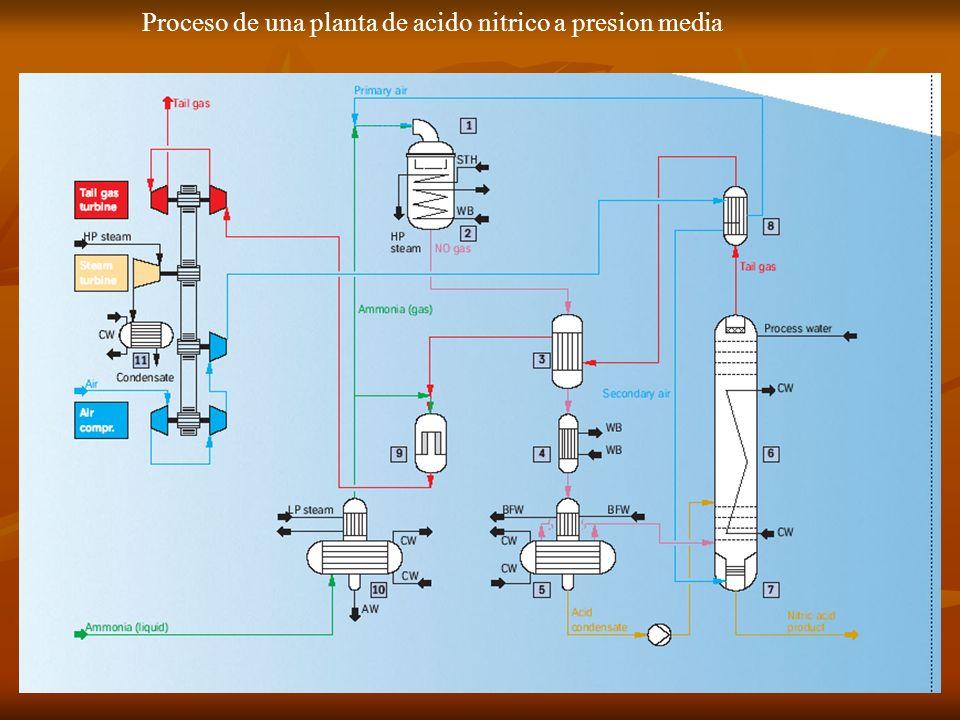 Proceso de una planta de acido nitrico a presion media