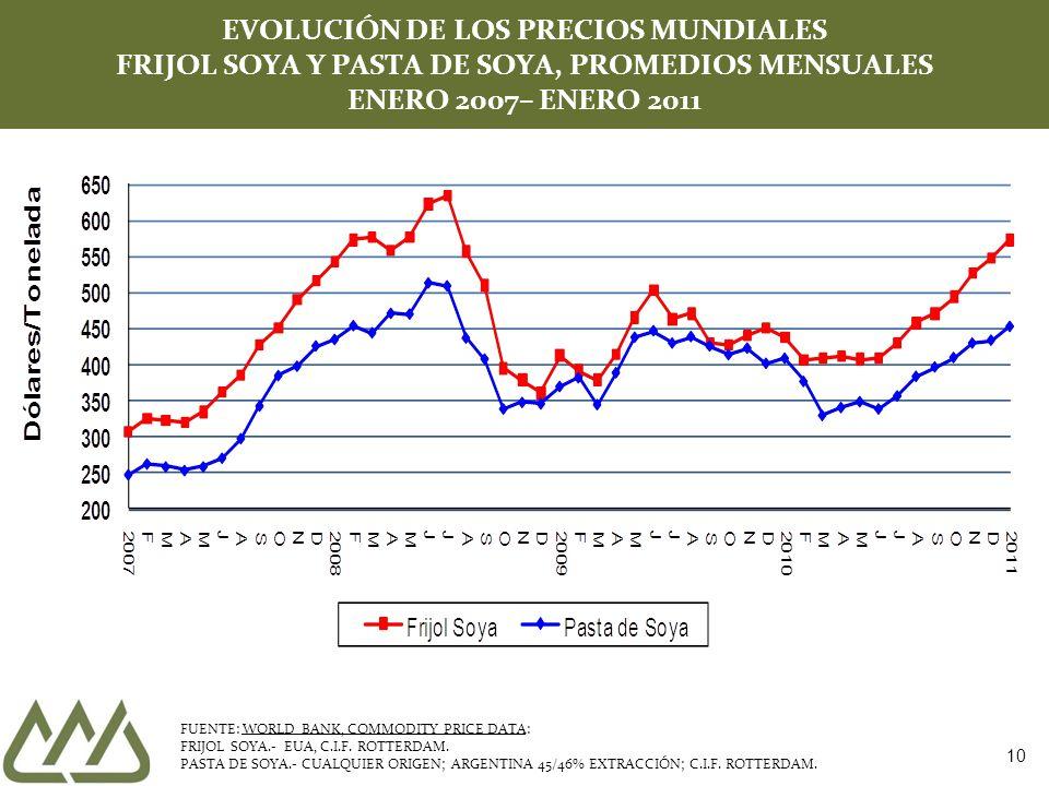 10 EVOLUCIÓN DE LOS PRECIOS MUNDIALES FRIJOL SOYA Y PASTA DE SOYA, PROMEDIOS MENSUALES ENERO 2007– ENERO 2011 FUENTE: WORLD BANK, COMMODITY PRICE DATA