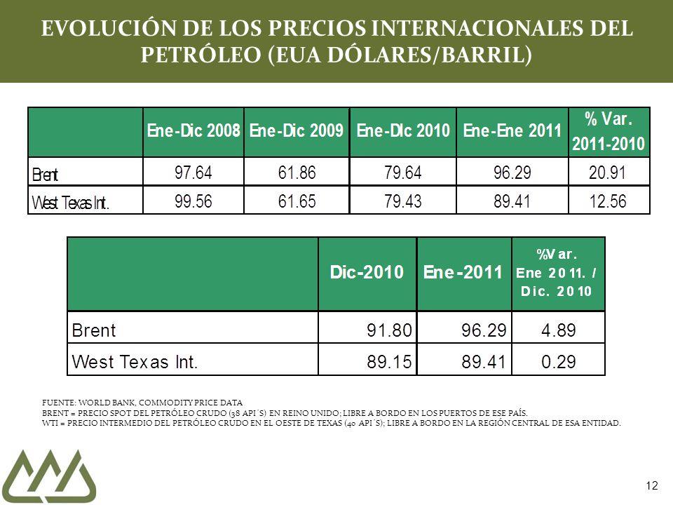 12 EVOLUCIÓN DE LOS PRECIOS INTERNACIONALES DEL PETRÓLEO (EUA DÓLARES/BARRIL) FUENTE: WORLD BANK, COMMODITY PRICE DATA BRENT = PRECIO SPOT DEL PETRÓLE