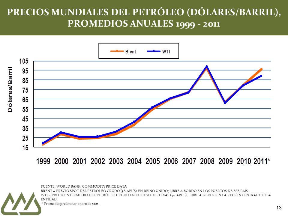 13 PRECIOS MUNDIALES DEL PETRÓLEO (DÓLARES/BARRIL), PROMEDIOS ANUALES 1999 - 2011 FUENTE: WORLD BANK, COMMODITY PRICE DATA BRENT = PRECIO SPOT DEL PETRÓLEO CRUDO (38 API´S) EN REINO UNIDO; LIBRE A BORDO EN LOS PUERTOS DE ESE PAÍS.