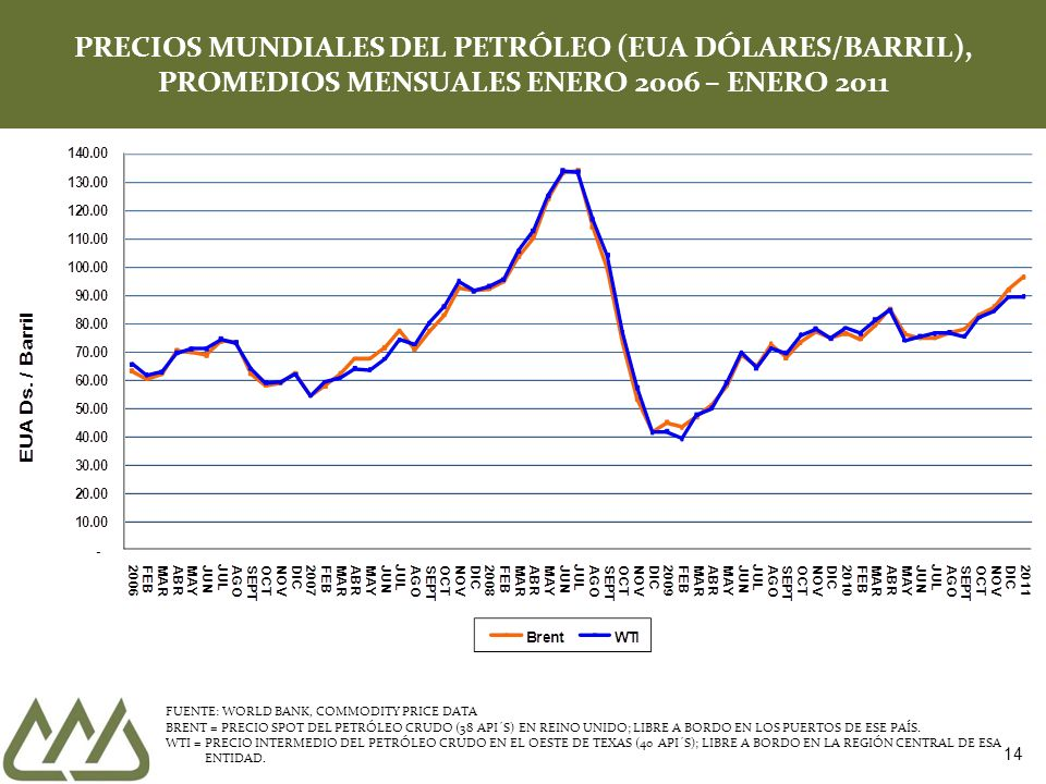 14 PRECIOS MUNDIALES DEL PETRÓLEO (EUA DÓLARES/BARRIL), PROMEDIOS MENSUALES ENERO 2006 – ENERO 2011 FUENTE: WORLD BANK, COMMODITY PRICE DATA BRENT = P