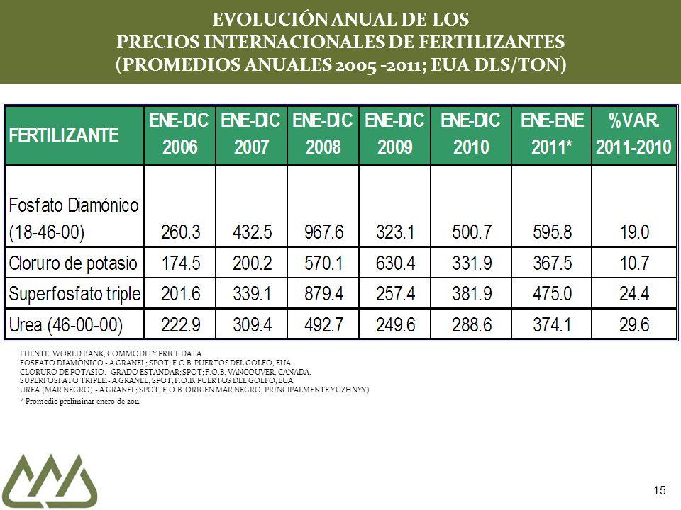 15 EVOLUCIÓN ANUAL DE LOS PRECIOS INTERNACIONALES DE FERTILIZANTES (PROMEDIOS ANUALES 2005 -2011; EUA DLS/TON) FUENTE: WORLD BANK, COMMODITY PRICE DAT