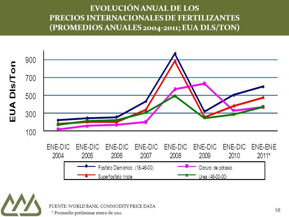 16 EVOLUCIÓN ANUAL DE LOS PRECIOS INTERNACIONALES DE FERTILIZANTES (PROMEDIOS ANUALES 2004-2011; EUA DLS/TON) FUENTE: WORLD BANK, COMMODITY PRICE DATA * Promedio preliminar enero de 2011.