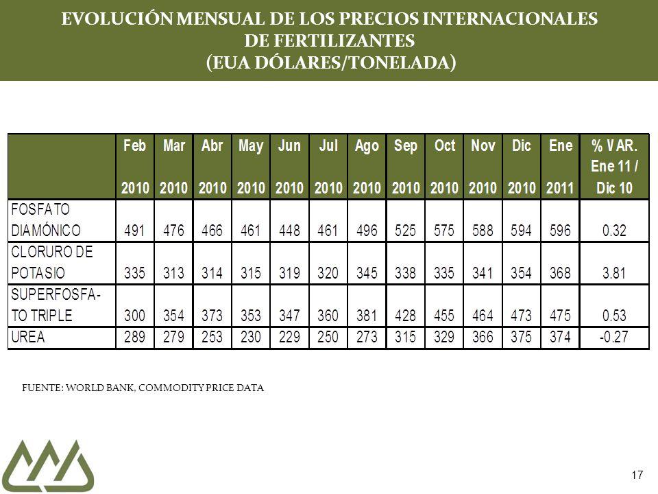 17 EVOLUCIÓN MENSUAL DE LOS PRECIOS INTERNACIONALES DE FERTILIZANTES (EUA DÓLARES/TONELADA) FUENTE: WORLD BANK, COMMODITY PRICE DATA