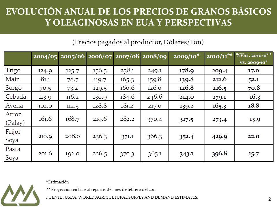 EVOLUCIÓN Y PRONÓSTICO DE PRECIOS EN LOS EUA PRINCIPALES GRANOS BASICOS *Estimación ** Proyección en base al reporte del mes de febrero del 2011 FUENTE: USDA.