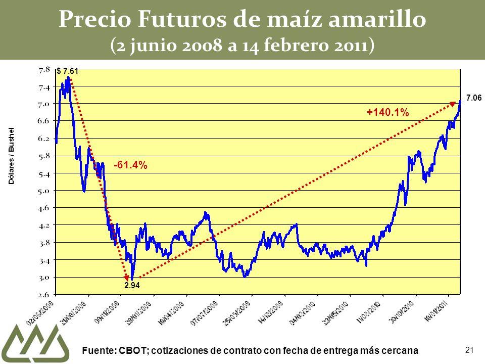 Precio Futuros de maíz amarillo (2 junio 2008 a 14 febrero 2011) $ 7.61 2.94 -61.4% +140.1% Fuente: CBOT; cotizaciones de contrato con fecha de entrega más cercana 7.06 21