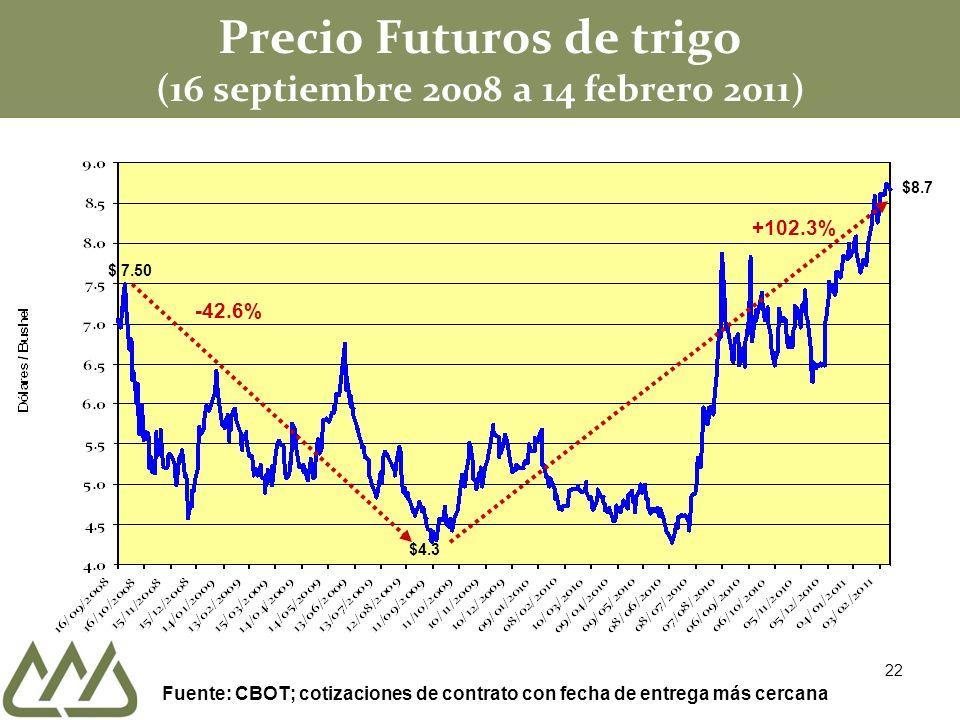 Precio Futuros de trigo (16 septiembre 2008 a 14 febrero 2011) $ 7.50 -42.6% $4.3 +102.3% Fuente: CBOT; cotizaciones de contrato con fecha de entrega más cercana $8.7 22