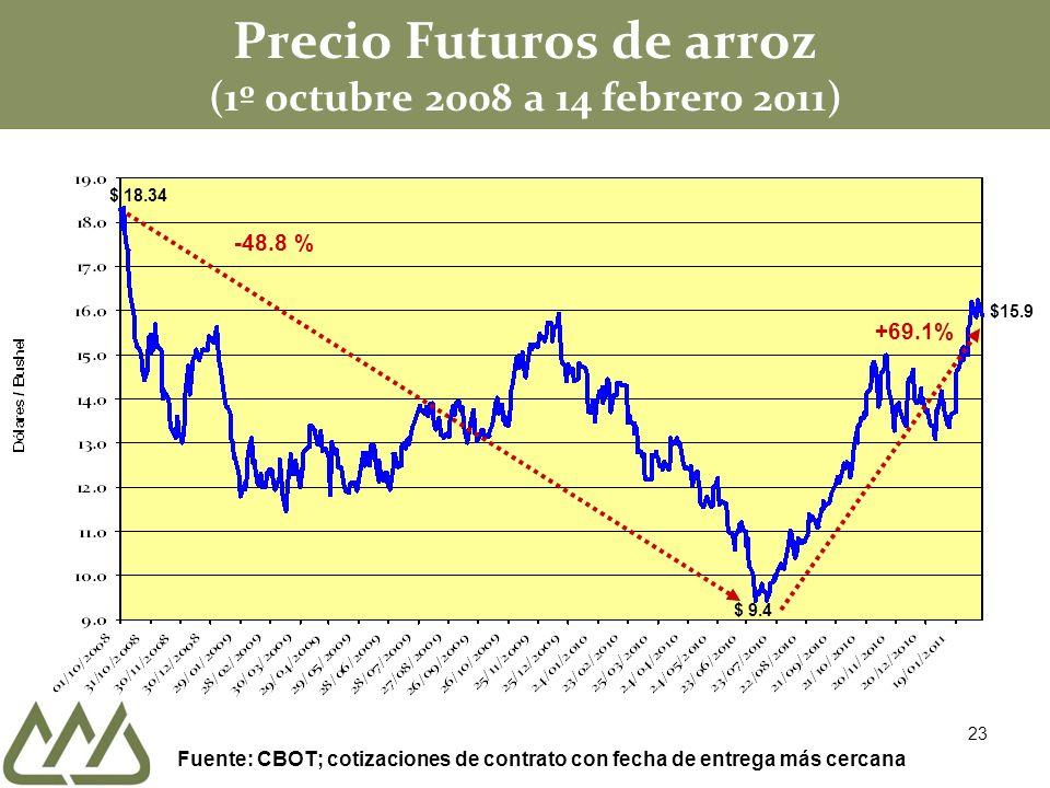 Precio Futuros de arroz (1º octubre 2008 a 14 febrero 2011) $ 18.34 -48.8 % Fuente: CBOT; cotizaciones de contrato con fecha de entrega más cercana $ 9.4 +69.1% $15.9 23