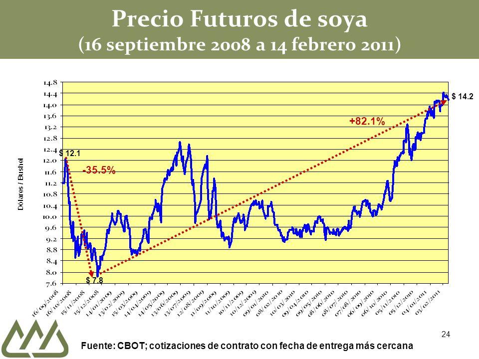 Precio Futuros de soya (16 septiembre 2008 a 14 febrero 2011) $ 7.8 +82.1% $ 12.1 -35.5% Fuente: CBOT; cotizaciones de contrato con fecha de entrega más cercana $ 14.2 24